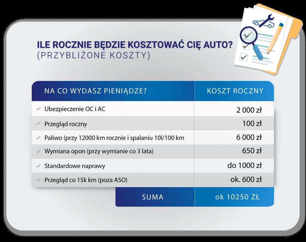 Tabela kosztów rocznej eksploatacji samochodu